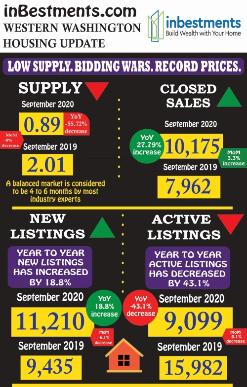 Western Washington Housing Update for October 2020 by InBestments.com