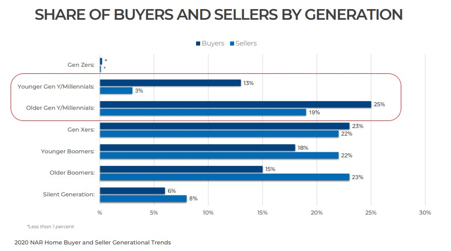 Millennials are the largest segment of all home buyers.